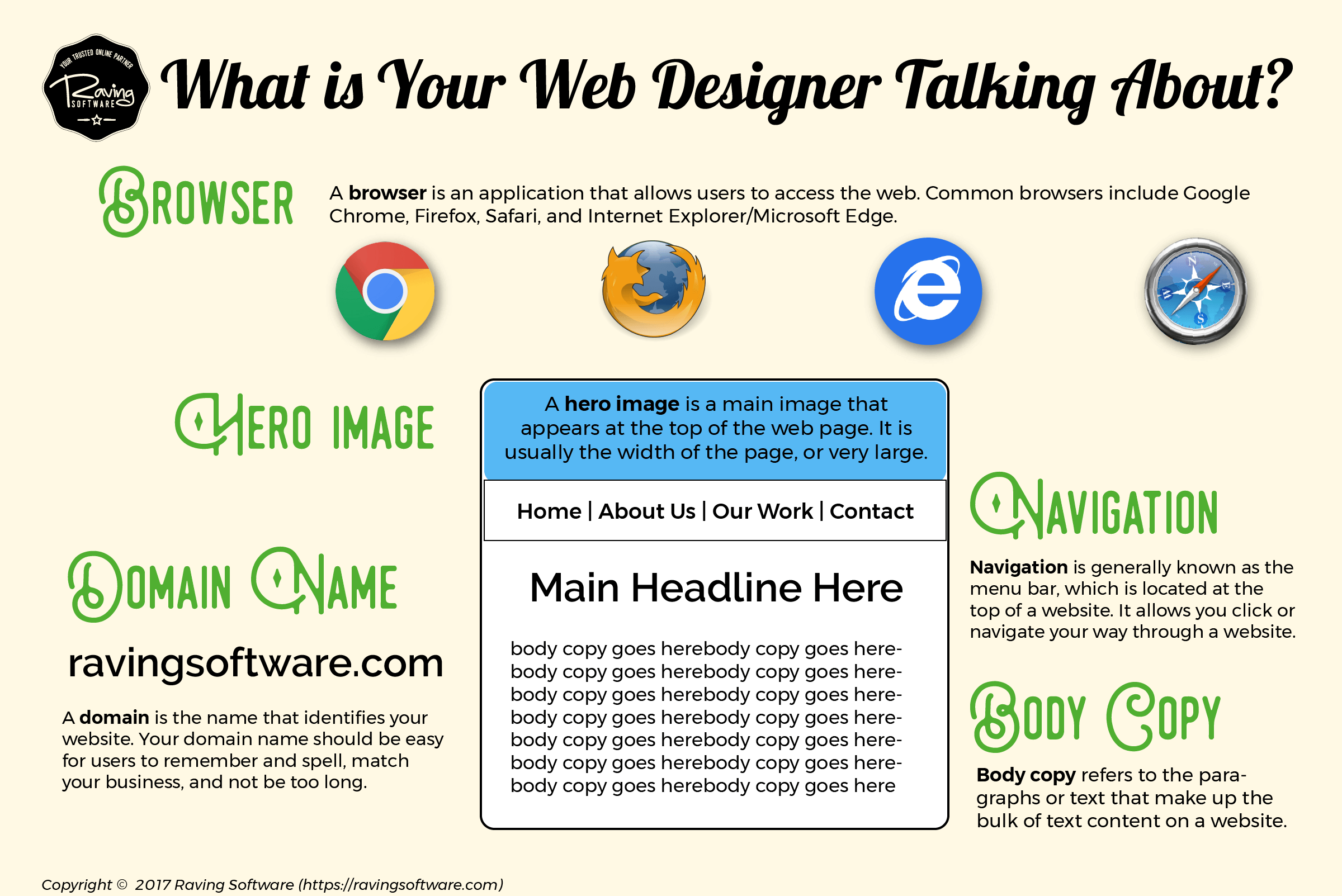 Learn web designer jargon and improve your communications in the web design process