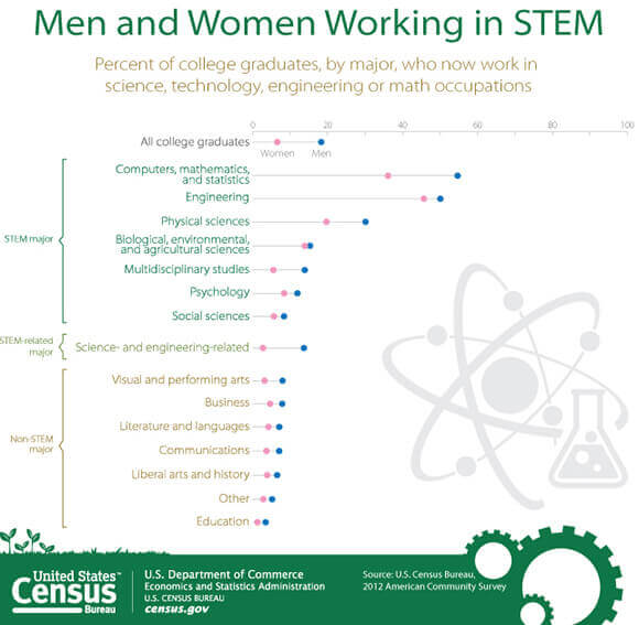 Census graph of percentage of men and women working in STEM
